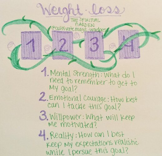 Weight Loss Spread