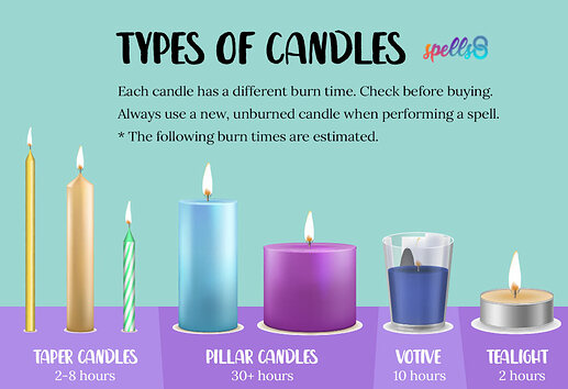 Types-of-Candles-and-Burn-times