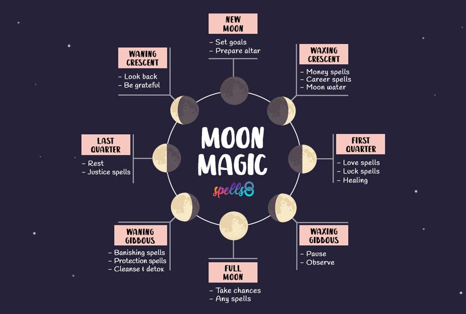 Moon-Magic-Phases-Spells-Rituals